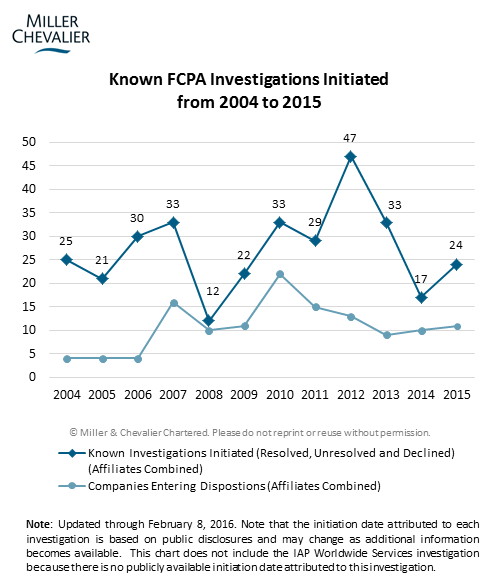 Known FCPA Investigations Initiated