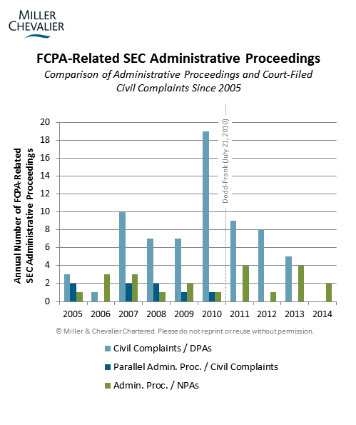FCPA-Related SEC Administrative Proceedings