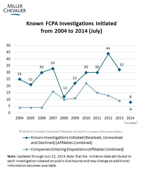 Known FCPA Investigations Initiated from 2004 to 2014 (July)