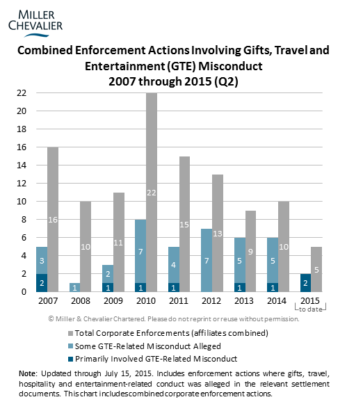 Combined Enforcement Actions Involving Gifts, Travel and Entertainment (GTE) Misconduct 2007 through 2015 (Q2)