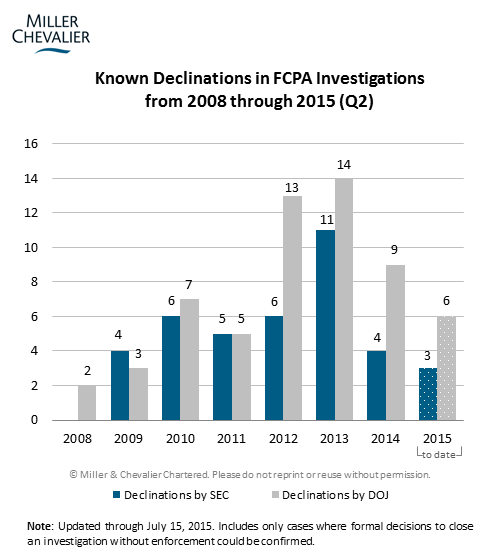 Known Declinations in FCPA Investigations from 2008 through 2015 (Q2)
