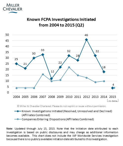 Known FCPA Investigations Initiated from 2005 to 2015 (Q2)