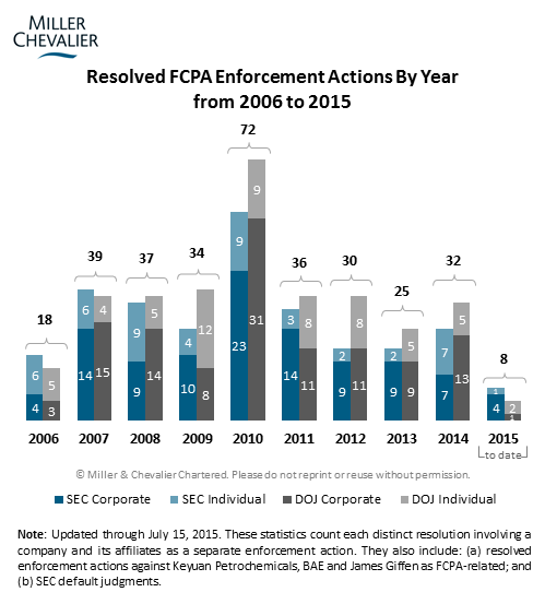 Resolved Enforcement Actions By Year from 2006 to 2015