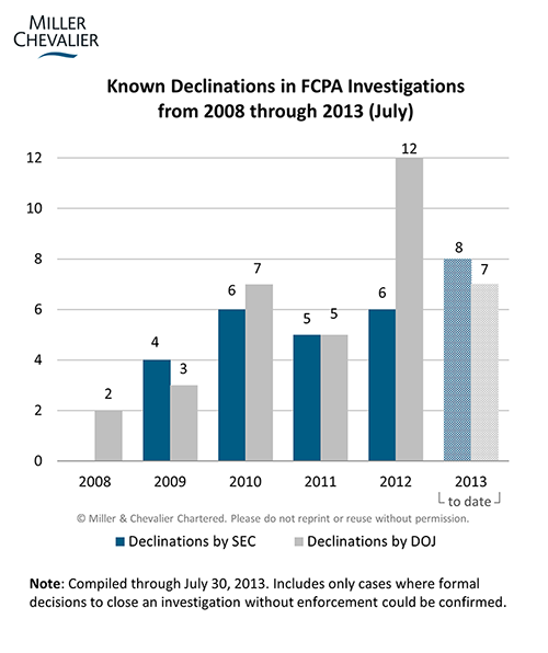 Known Declinations in FCPA Investigations from 2008 through 2013 (July)