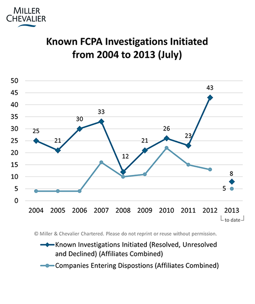 Known FCPA Investigations Initiated from 2004 to 2013 (July)